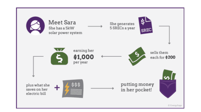 5 States With The Best Solar Panel Installation Incentives