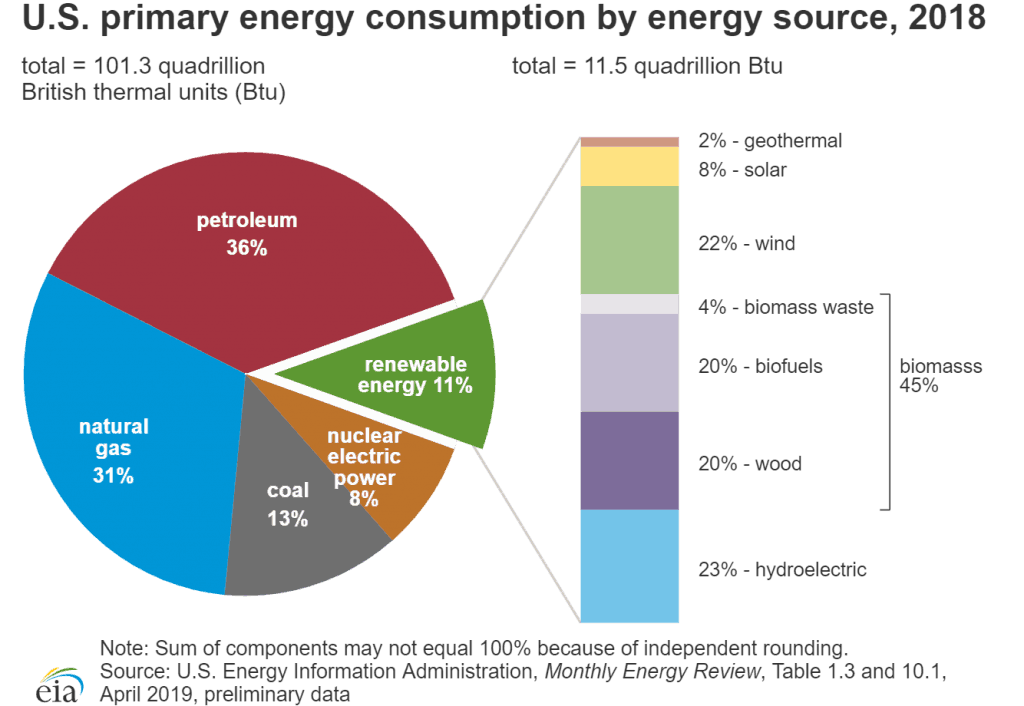 us energy production by source