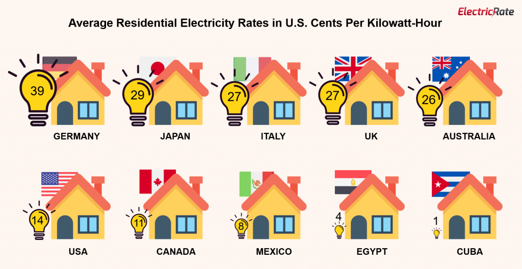 industrial electricity prices by country