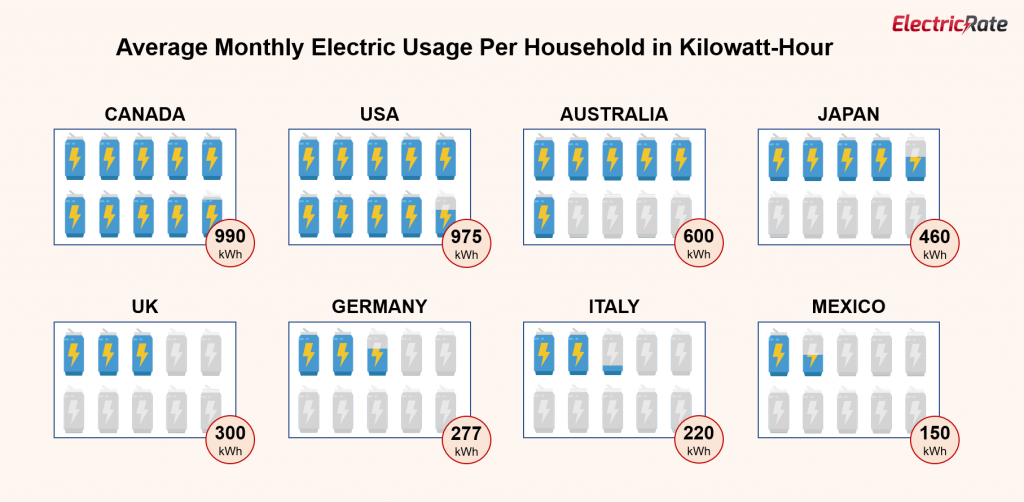 electricity cost per kwh by country 2020