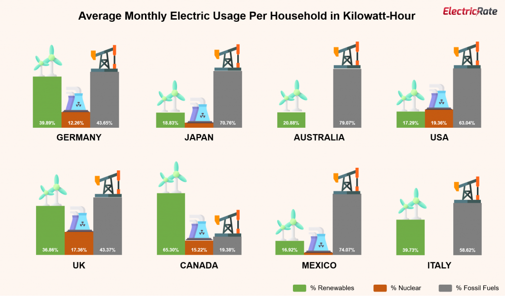 australian electricity prices compared to the rest of the world