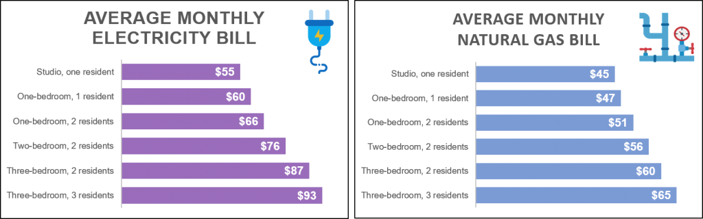 average electric bill for 2 bedroom apartment in texas