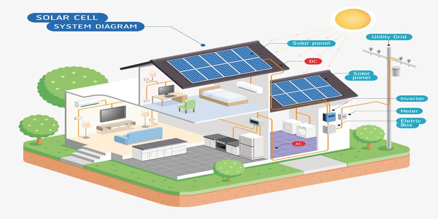 Home Solar Power System Illustration